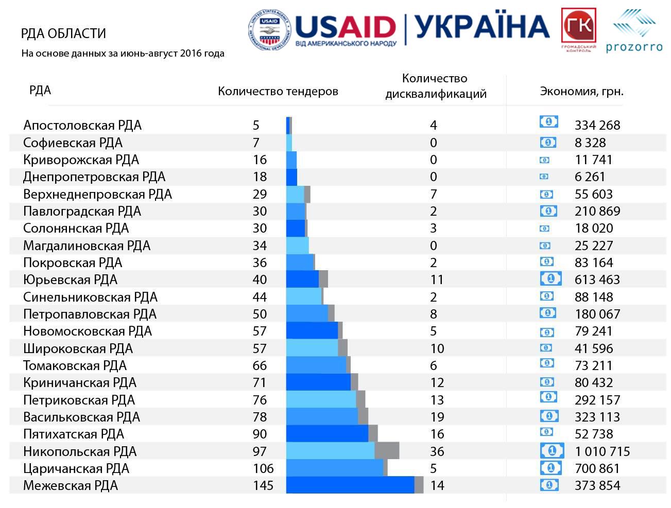 инструкция по отчету 1 торги украина